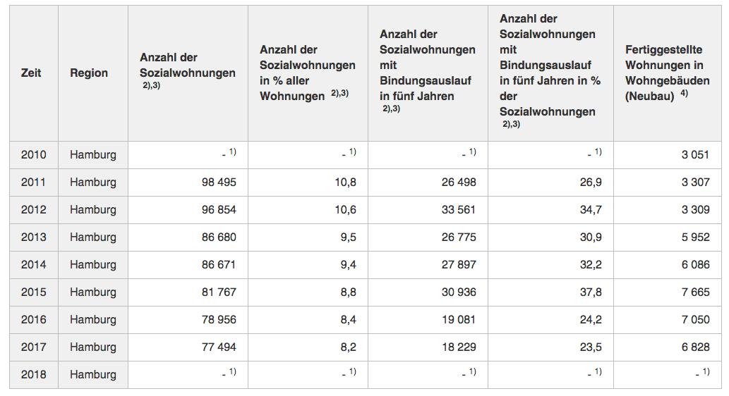 Daten zum Wohnungsbau in Hamburg 2010 - 2018